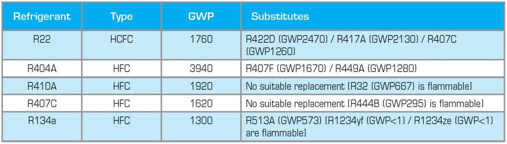 High GWP HFC's alternatives Teknotherm Marine